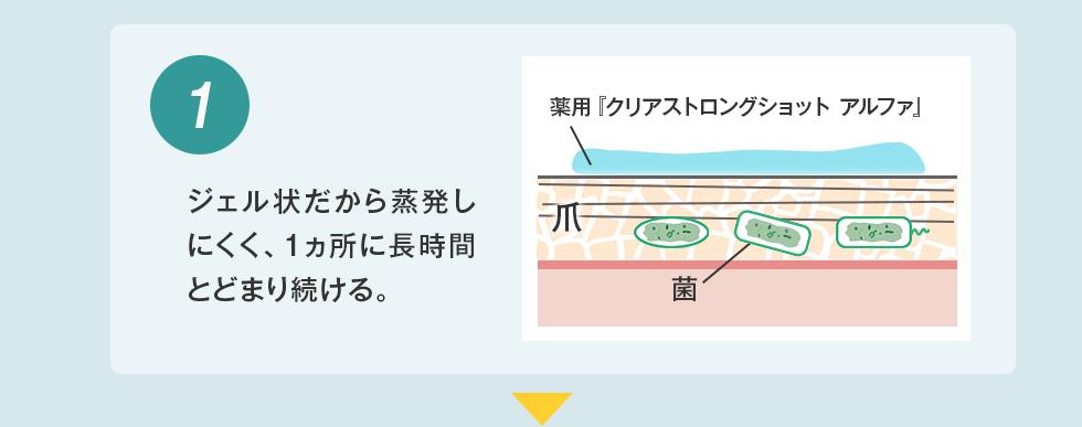 1)ジェル状だから蒸発しにくく、1ヵ所に長時間とどまり続ける。