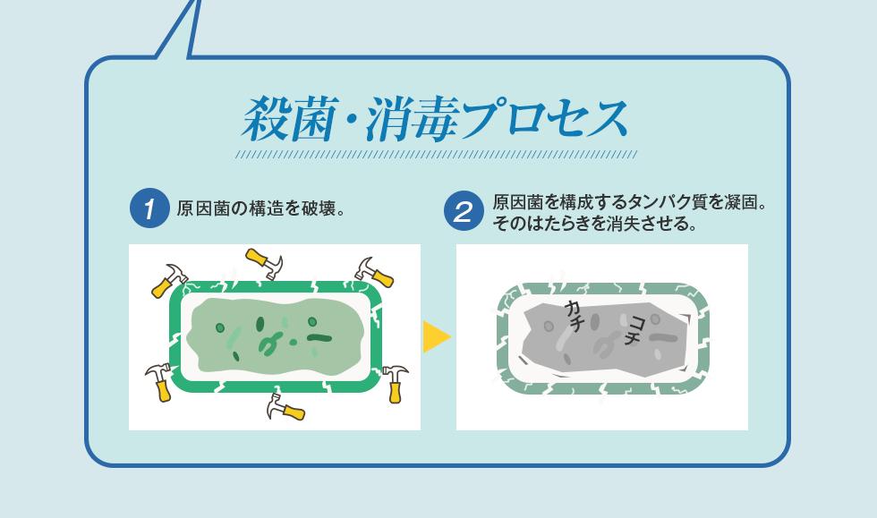 殺菌・消毒プロセス1)原因菌の構造を破壊。2)原因菌を構成するタンパク質を凝固。そのはたらきを消失させる。